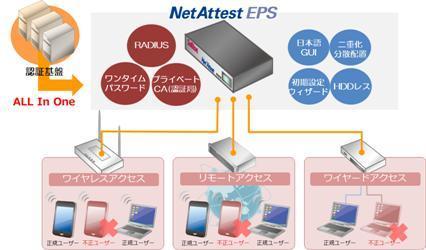 スマートデバイスの普及で重要さが増す認証ネットワーク、NetAttest EPSで簡単構築、簡単運用。