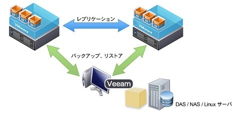 【カタログ】Veeam Backup & Replication