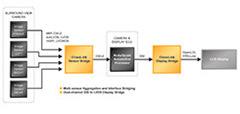 ADAS(先進運転支援システム)の開発で「FPGA」が果たす役割とは