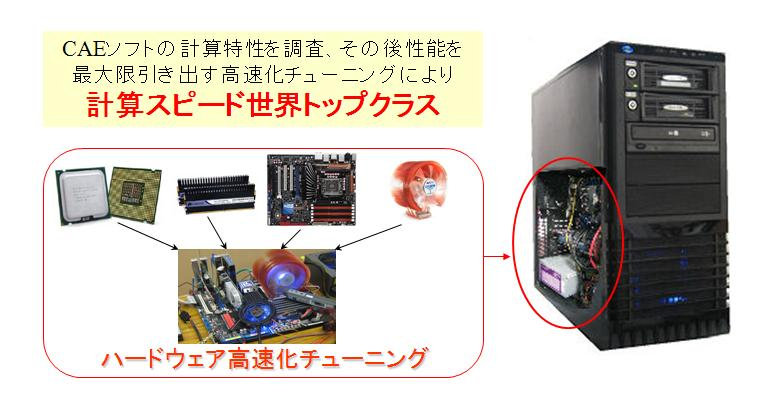 ASQUARE高速計算機シリーズ