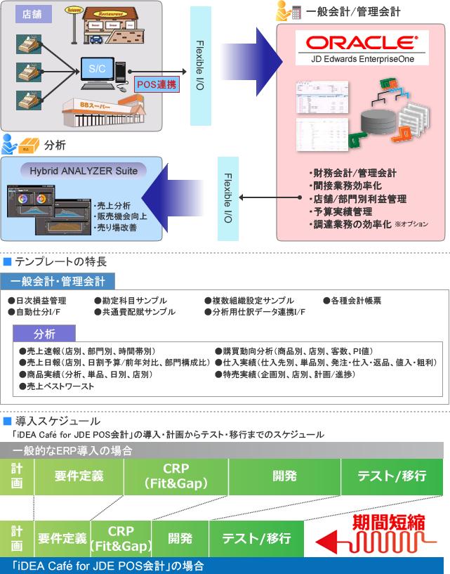 iDEA Cafe for JDE POS会計