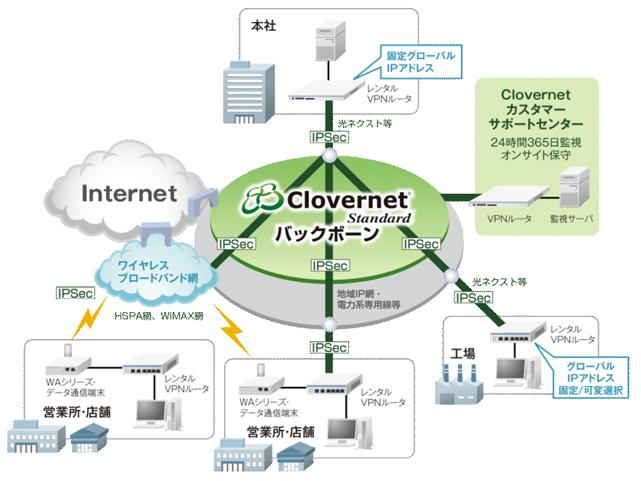 Clovernet Standard