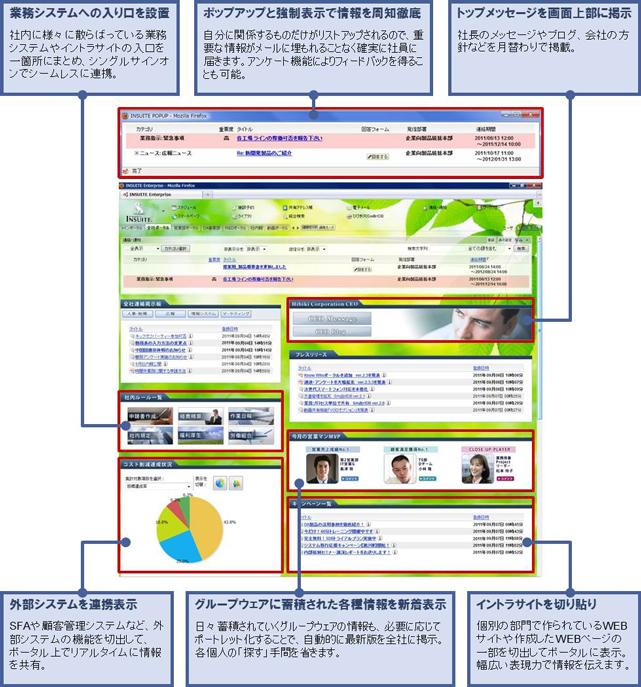 EIP型グループウェア『INSUITE』サービス