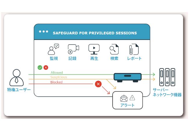特権IDのアクセス制御・監視・記録 Safeguard for Privileged Sessions(SPS)