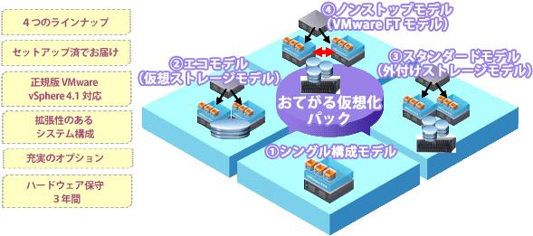 仮想化ソリューション 【おてがる仮想化パック】