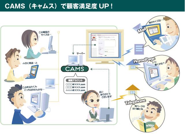 desknet's CAMS(デスクネッツ キャムス)