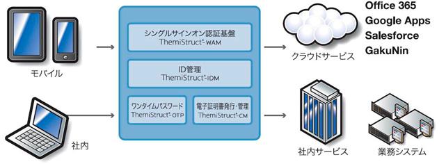 ThemiStruct(テミストラクト) セキュリティ認証ソリューション