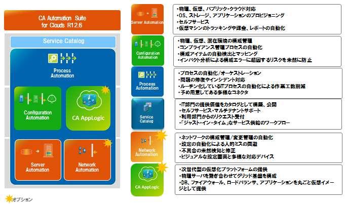 CA Automation Suite