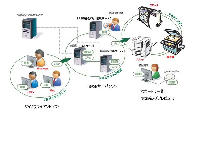 セキュリティ印刷・認証プリント<SPSE>