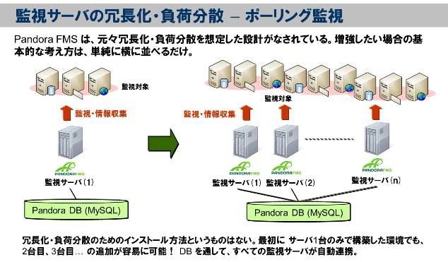 OSSベースの統合監視ツール 「Pandora FMS Enterprise」