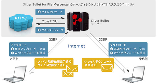 SilverBullet for File Messenger