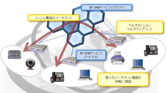 TP-VPNサービス