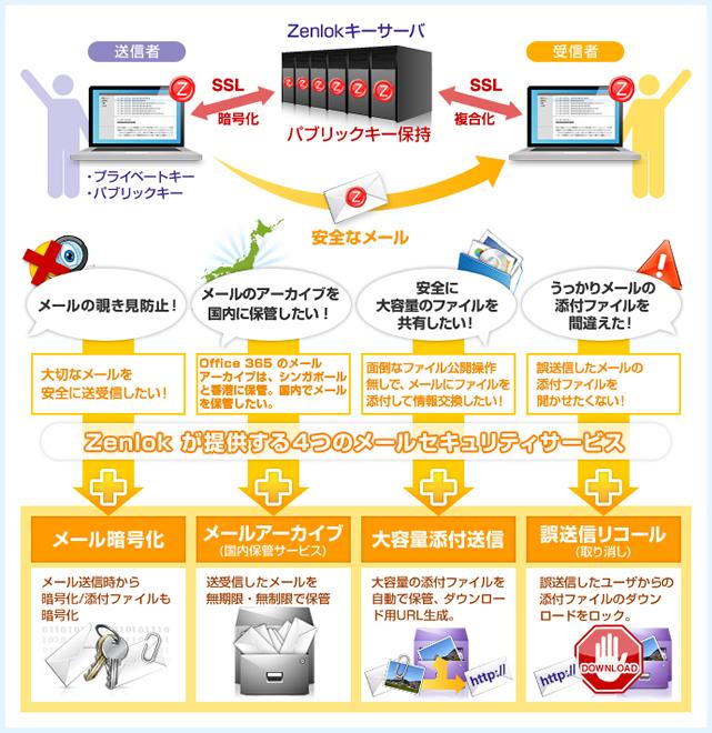 Zenlok for Office 365 (Zenlokプレミアム)