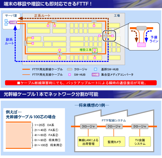 ネットワーク光配線ソリューション【FTTF】