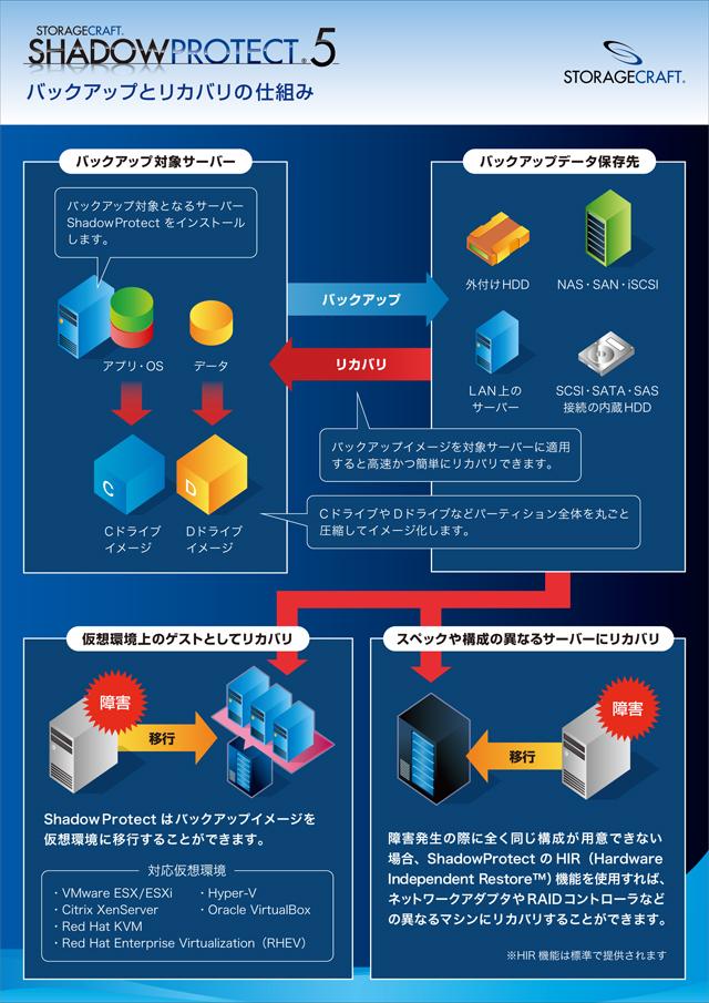 バックアップ&DRソフトウェア ShadowProtect 5