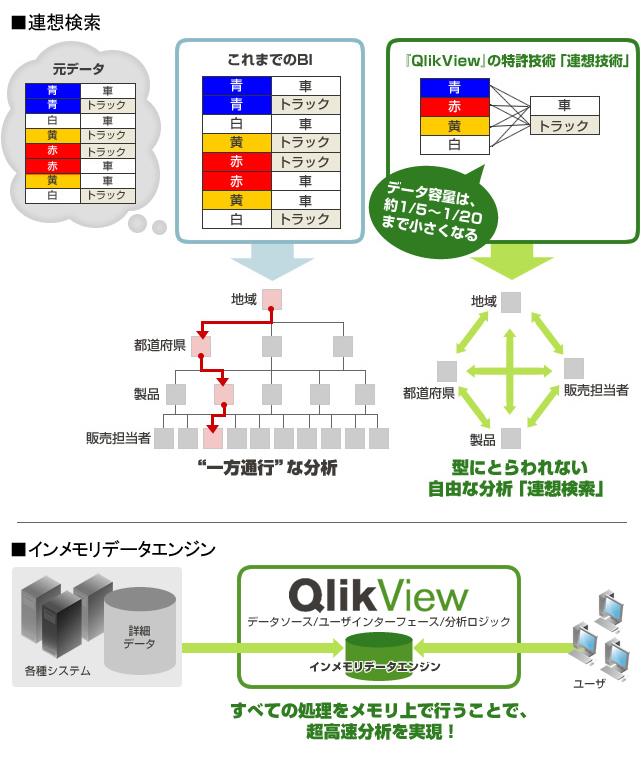 連想型インメモリ次世代BIプラットフォーム『QlikView』