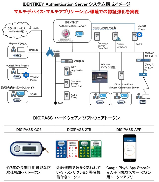 認証強化ソリューション DIGIPASS/IDENTIKEY Authentication Server