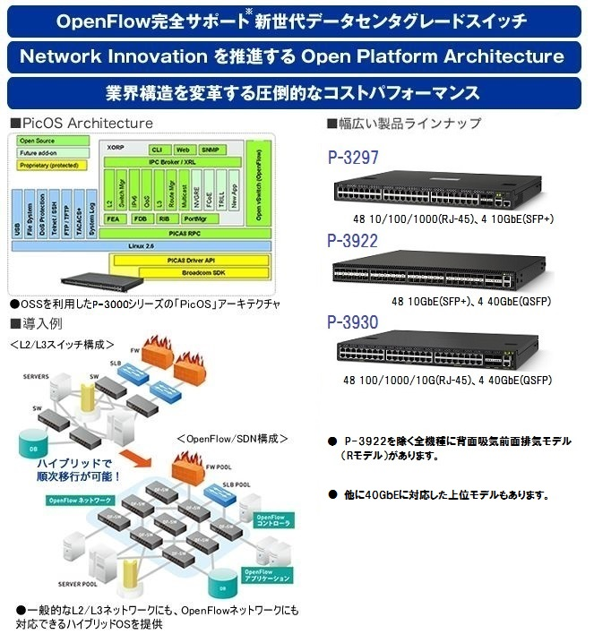 Pica8 OpenFlow対応スイッチP-3000シリーズ