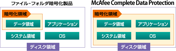 McAfee Complete Data Protection (旧 McAfee Endpoint Encryption)