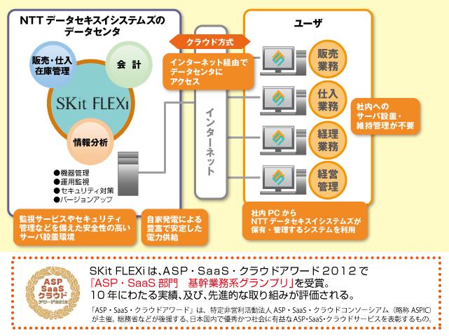 SKit FLEXi(スキット・フレキシー)