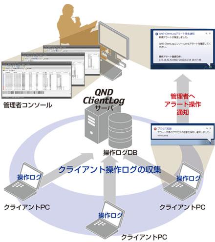 クライアントPC操作ログ取得ツール QND ClientLog