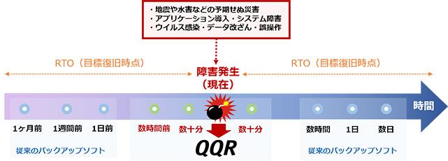 リアルタイムバックアップ・リカバリソリューション QQR