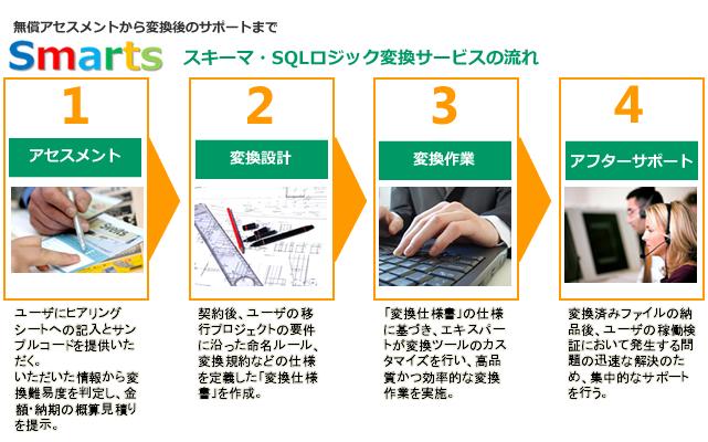 DBスキーマ、SQLビジネスロジック変換サービス「Smarts」