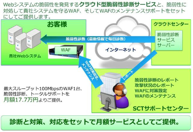 Web Security Suite