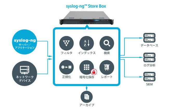 syslog-ng Store Box (SSB)
