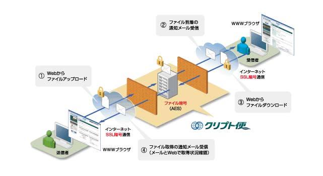 セキュアファイル交換サービス【クリプト便】