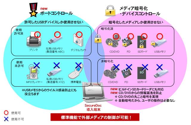 HDD 暗号化ツール「SecureDoc Disk Encryption」