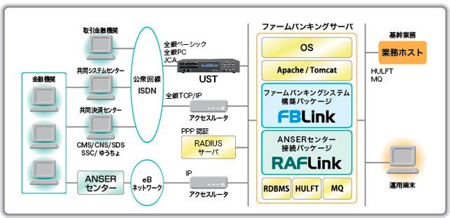 ファームバンキングシステム構築ソリューション