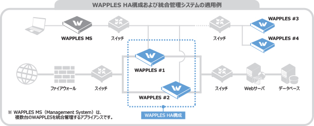 WAPPLES