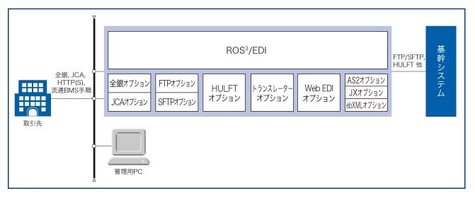 統合EDIサーバー構築パッケージ ROS3[ロス・キュービック]