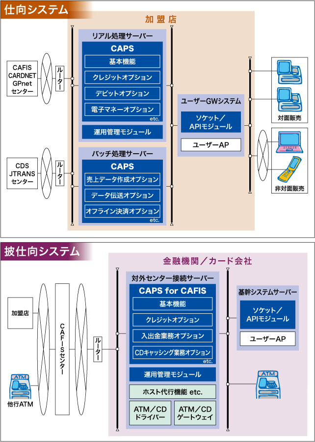 カード自動決済パッケージ CAPS