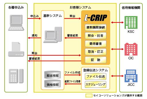個人信用情報照会システム L-CRIP