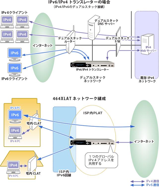Netwiserシリーズ IPv6/IPv4トランスレーター