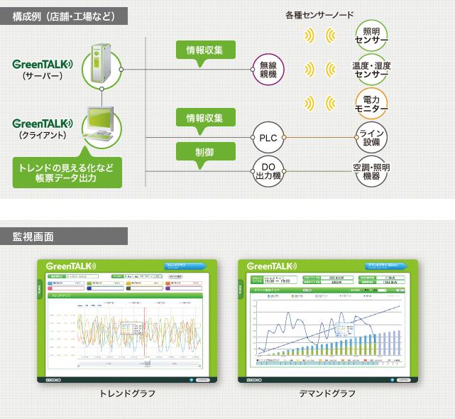 エネルギー監視・制御ソリューション GreenTALK(グリーントーク)
