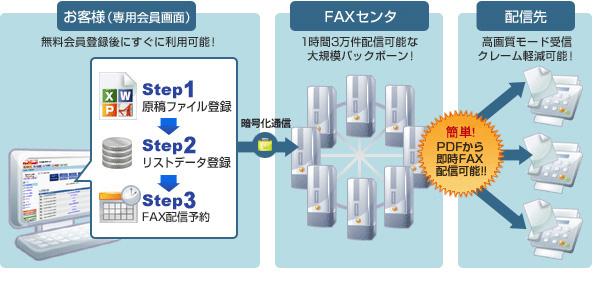 NetReal! FAX配信サービス