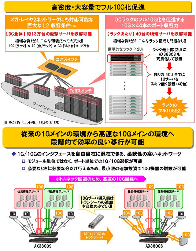 AX3800Sシリーズ