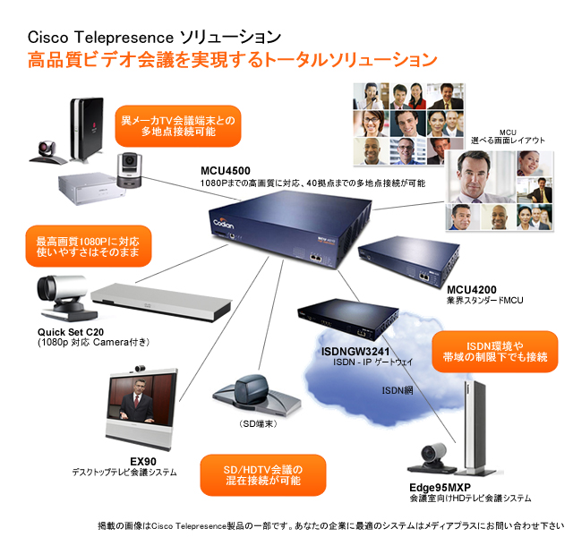 Cisco Telepresence System テレビ会議ソリューション