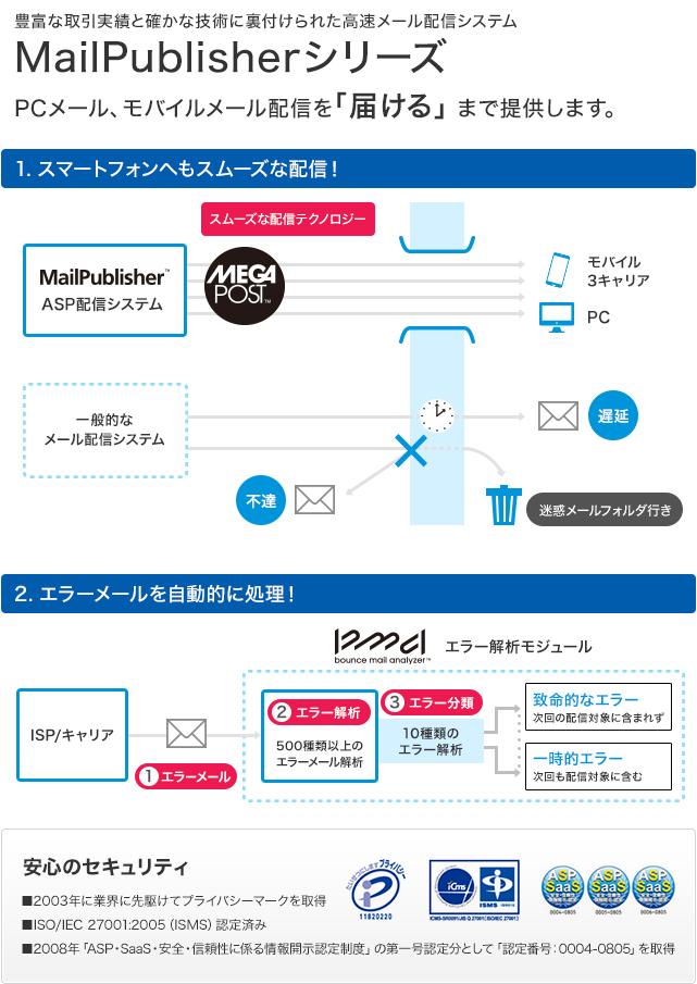 メール配信システム MailPublisherシリーズ