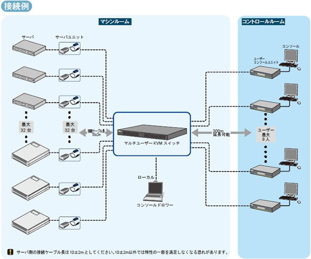 SERVIS Multi-Platform Multi-User KVM