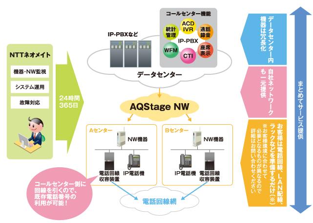 AQStage IPコールセンタ