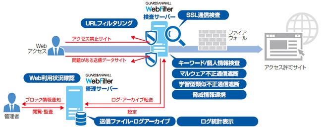 Web情報漏えい対策 GUARDIANWALL Webセキュリティ