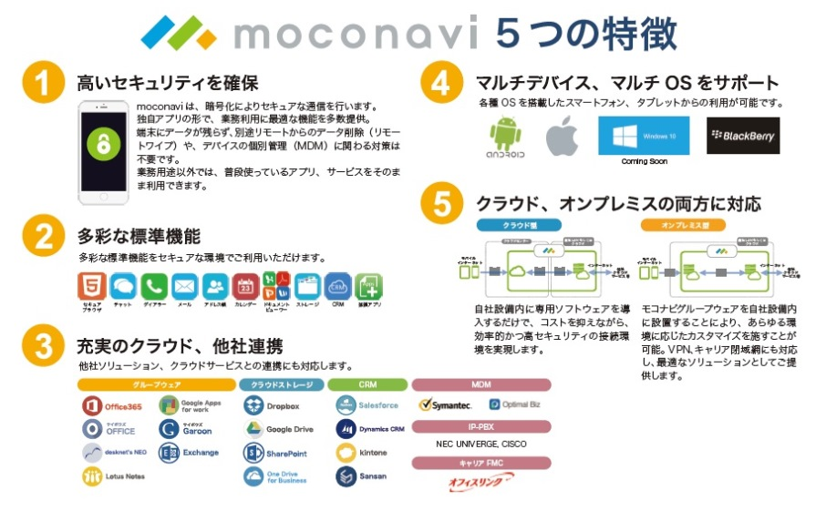 moconavi (モコナビ)