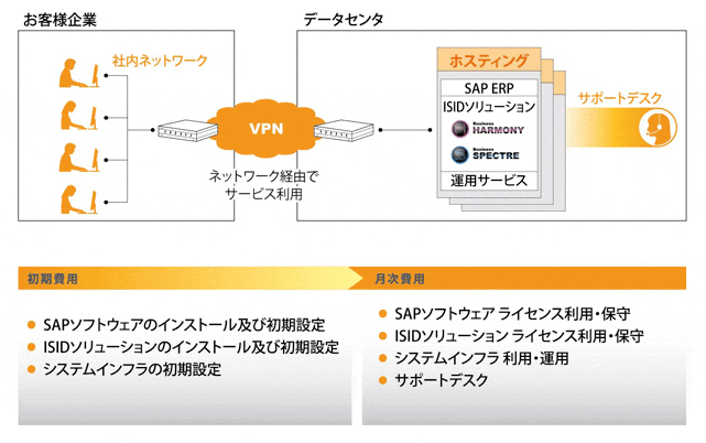 SAP月額利用料型ホスティングサービス BusinessACXEL