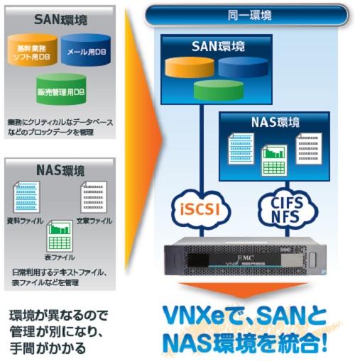 ユニファイド・ストレージ EMC VNXeシリーズ