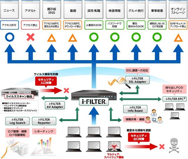Webフィルタリングソフト 「i-FILTER」