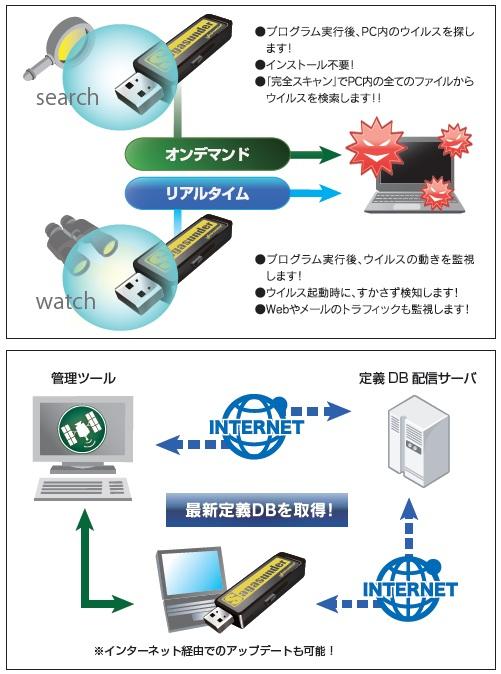 USBメモリ型ウイルスチェック・駆除ツール Sagasunder